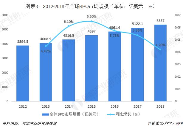 图表3:2012-2018年全球BPO市场规模(单位:亿美金,%)