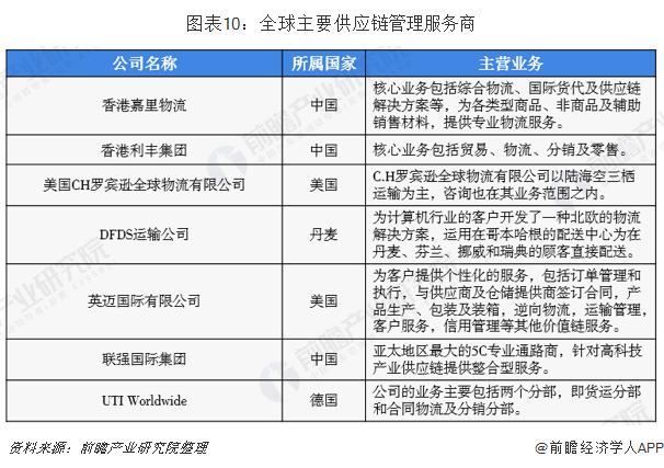 图表10:全球主要供应链管理服务商