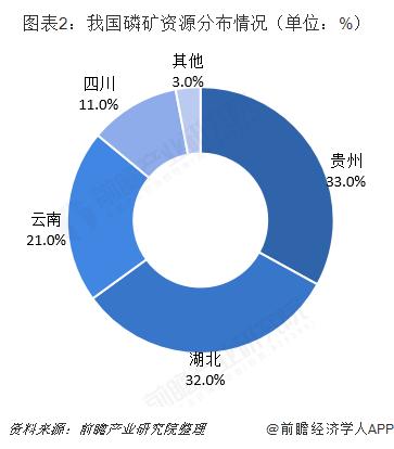 图表2:我国磷矿资源分布情况(单位:%)