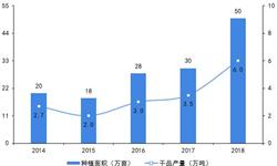 2019年中国当归产业发展现状及趋势分析 产量严重过剩 市场预计持续下行【组图】