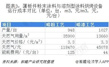 图表3:薄板件粉末涂料与溶剂型涂料烘烤设备运行成本对比(单位:台,m3,元/m3,元,元/台)