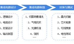 2018年中国半导体行业发展现状与发展前景 行业振兴道阻且长【组图】