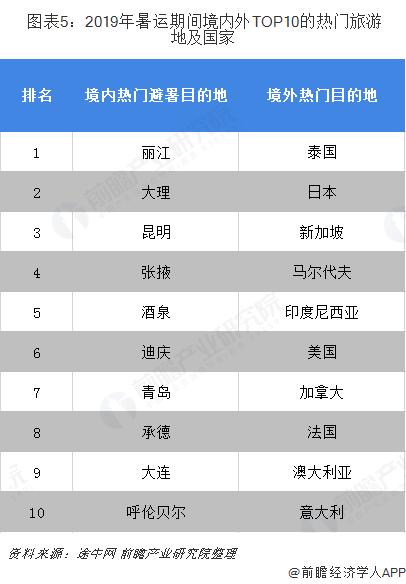 图表5:2019年暑运期间境内外TOP10的热门旅游地及国家
