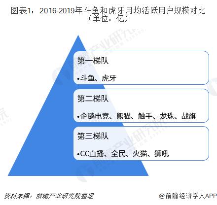 图表1:2016-2019年斗鱼和虎牙月均活跃用户规模对比(单位:亿)