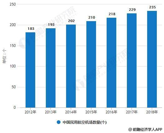 2012-2018年中国民用航空机场数量统计情况
