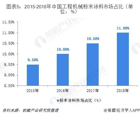 图表5:2015-2018年中国工程机械粉末涂料市场占比(单位:%)