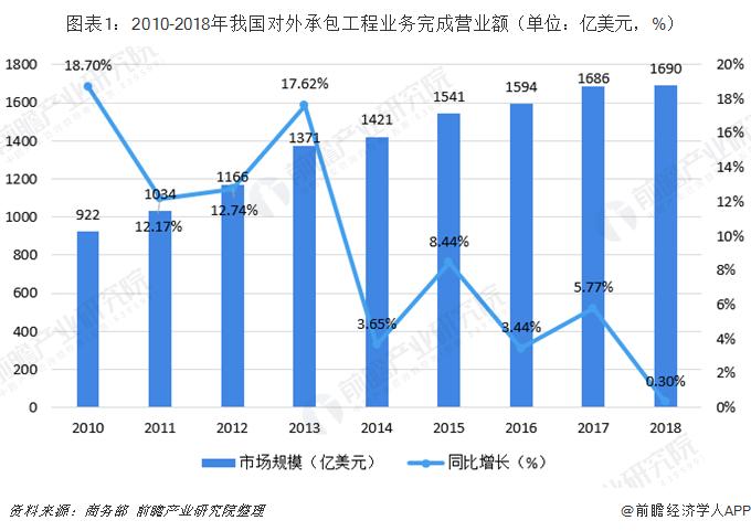 图表1:2010-2018年我国对外承包工程业务完成营业额(单位:亿美元,%)