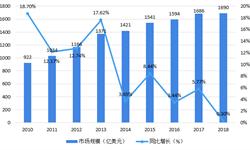 2018年中国对外工程建设市场现状分析 交通运输建设、一般建筑及<em>电力工程</em>建设为主要业务领域