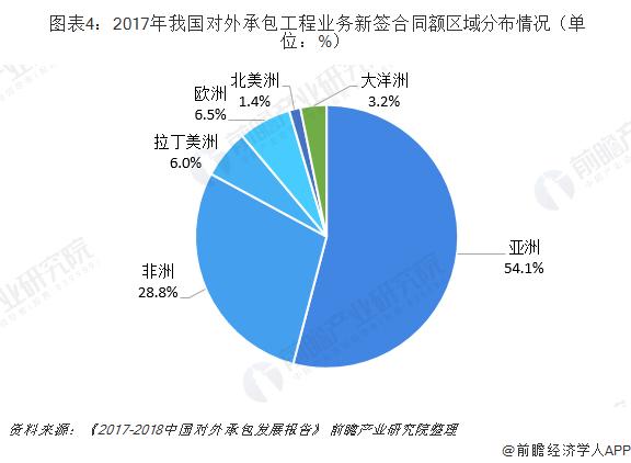 图表4:2017年我国对外承包工程业务新签合同额区域分布情况(单位:%)