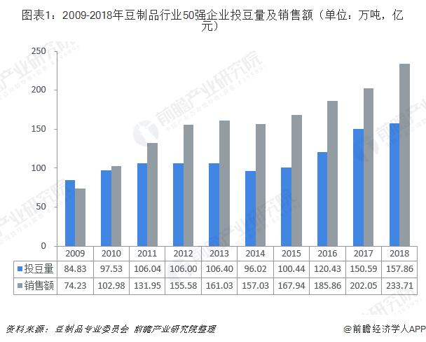 图表1:2009-2018年豆制品行业50强企业投豆量及销售额(单位:万吨,亿元)