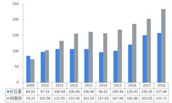 2019年我國豆制品行業發展情況和市場格局分析 豆制品生產發展水平不平衡,由東南向西北逐漸降低【組圖】