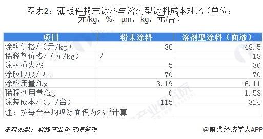 图表2:薄板件粉末涂料与溶剂型涂料成本对比(单位:元/kg,%,μm,kg,元/台)