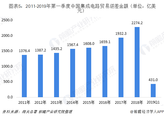 图表5:2011-2019年第一季度中国集成电路贸易逆差金额(单位:亿美元)