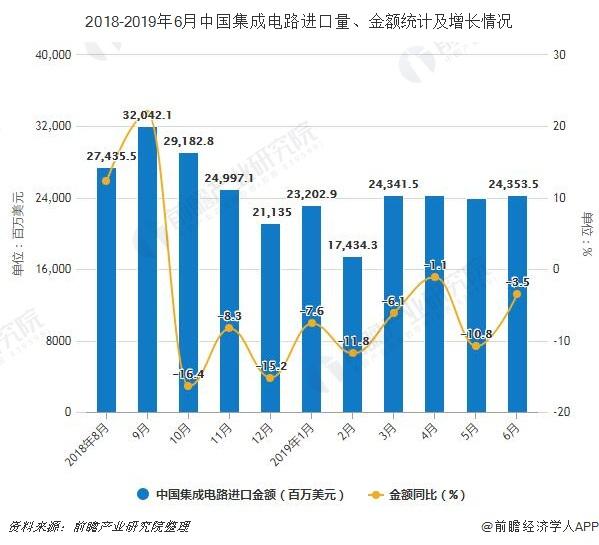 2018-2019年6月中国集成电路进口量、金额统计及增长情况
