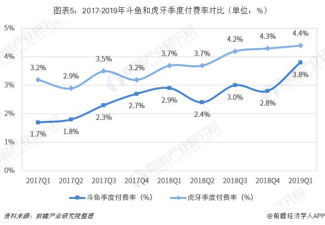 图表5:2017-2019年斗鱼和虎牙季度付费率对比(单位:%)