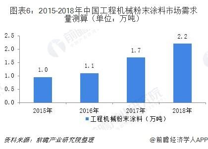 图表6:2015-2018年中国工程机械粉末涂料市场需求量测算(单位:万吨)
