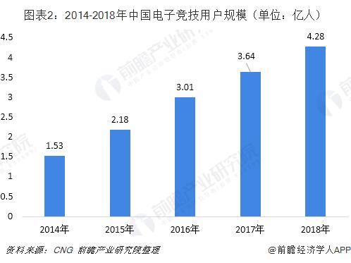 图表2:2014-2018年中国电子竞技用户规模(单位:亿人)