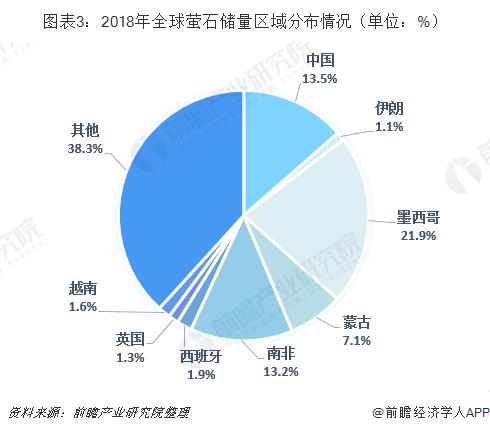 图表3:2018年全球萤石储量区域分布情况(单位:%)
