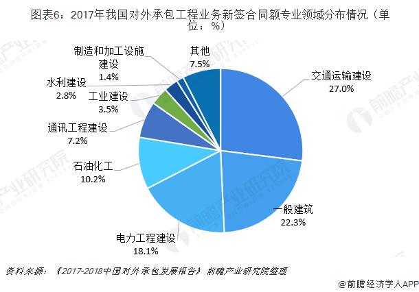 图表6:2017年我国对外承包工程业务新签合同额专业领域分布情况(单位:%)
