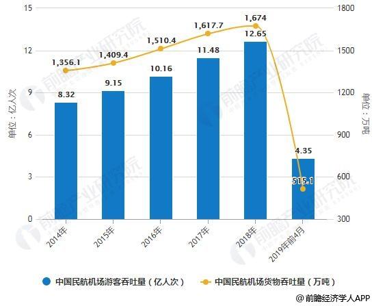 2014-2019年前4月中国民航机场游客、货物吞吐量统计情况