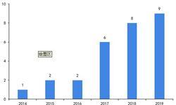2019年中國抗ED藥物市場發展現狀及趨勢分析 1.4億男人陽痿 抗ED藥物市場發展空間大【組圖】