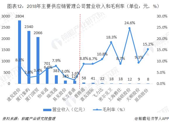 图表12:2018年主要供应链管理企业营业收入和毛利率(单位:元,%)