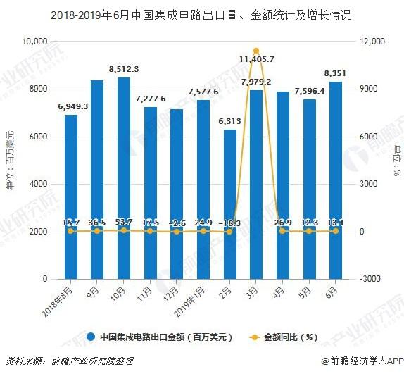2018-2019年6月中国集成电路出口量、金额统计及增长情况