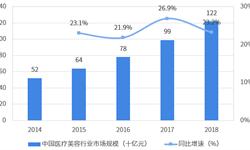 2018年中國醫療美容行業市場現狀與發展趨勢分析 肉毒毒素和玻尿酸需求趨于擴大【組圖】