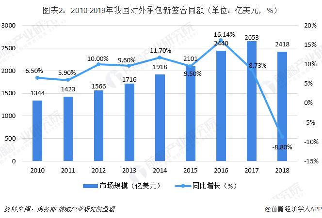 图表2:2010-2019年我国对外承包新签合同额(单位:亿美元,%)