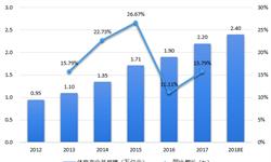 2018年中國籃球產業現狀與發展前景分析 中國籃球產業基礎雄厚