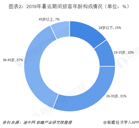 图表2:2019年暑运期间旅客年龄构成情况(单位:%)