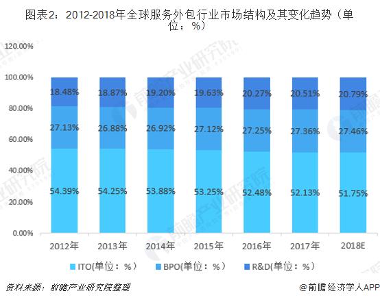 图表2:2012-2018年全球服务外包行业市场结构及其变化趋势(单位:%)