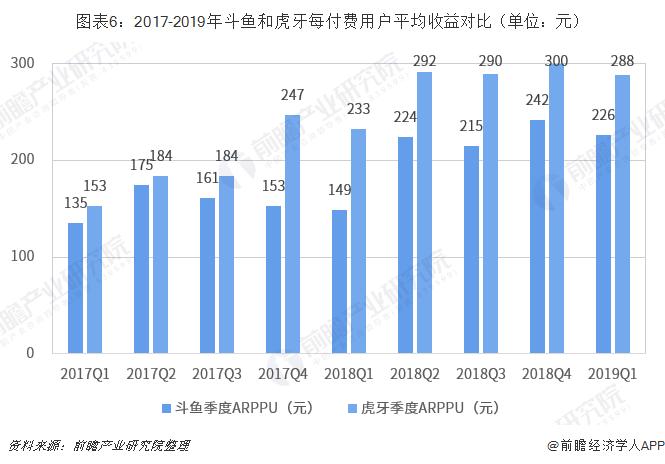 图表6:2017-2019年斗鱼和虎牙每付费用户平均收益对比(单位:元)