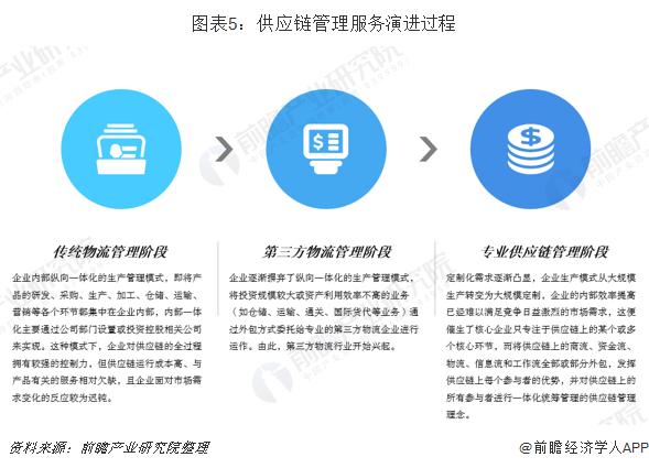 图表5:供应链管理服务演进过程