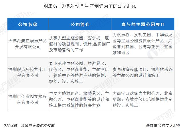 图表8:以游乐设备生产制造为主的公司汇总