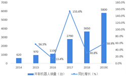 2018年中國并聯機器人行業市場規模與發展前景分析 國產廠商逐步占據市場主動權【組圖】