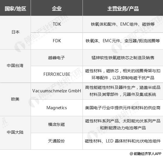 全球铁氧体软磁材料生产企业现状分析情况