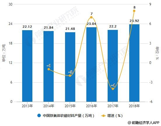 2013-2018年中国铁氧体软磁材料产量统计及增长情况