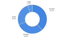 2018年中国特钢铁行业现状和发展趋势分析-高端产能依然供给不足【组图】