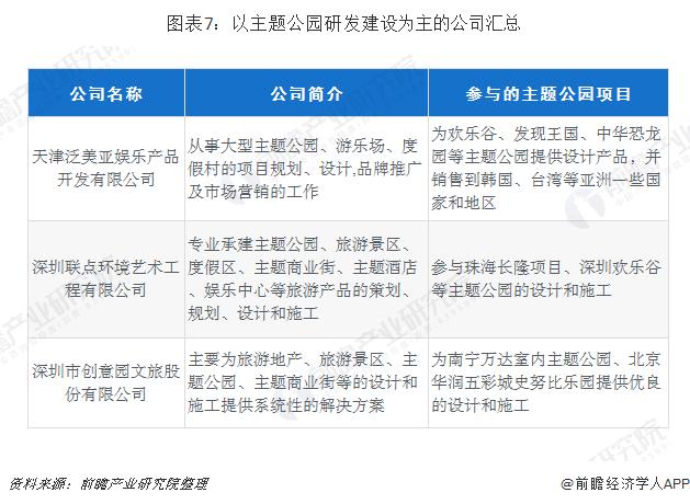 图表7:以主题公园研发建设为主的企业汇总