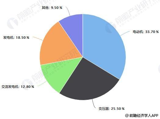 2017年中国铁氧体软磁材料需求结构占比统计情况