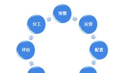2018年中国<em>工业</em>软件行业市场分析与发展趋势 区域发展不平衡,产品重硬轻软【组图】