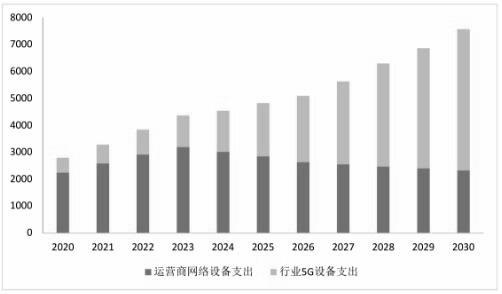 来自运营商和各行业5G网络设备收入预测情况(单位:亿元)