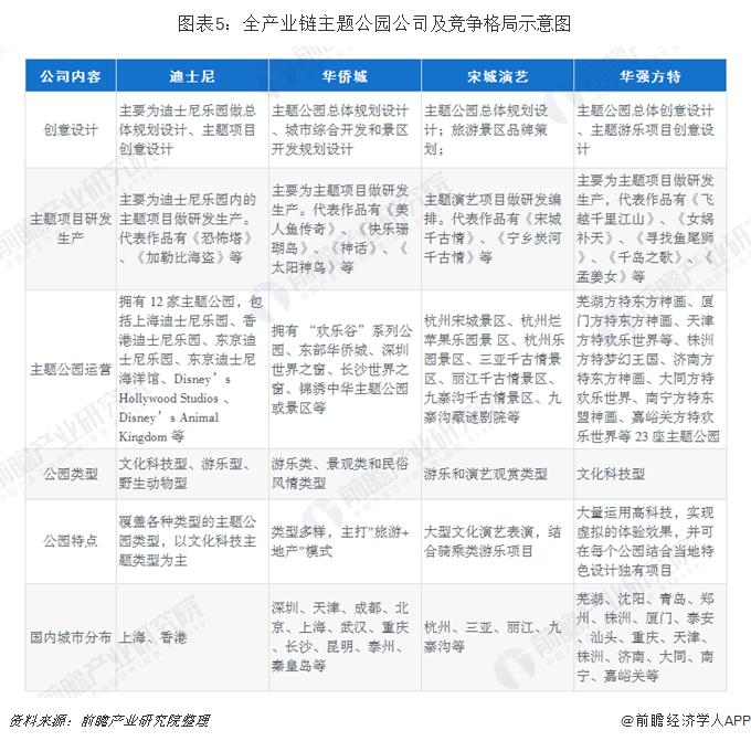 图表5:全产业链主题公园企业及竞争格局示意图