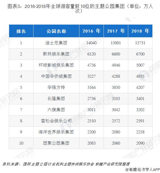 图表3:2016-2018年全球游客量前10位的主题公园集团(单位:万人次)