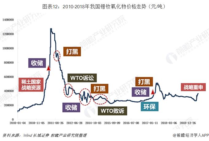 图表12:2010-2018年我国镨钕氧化物价格走势(元/吨)