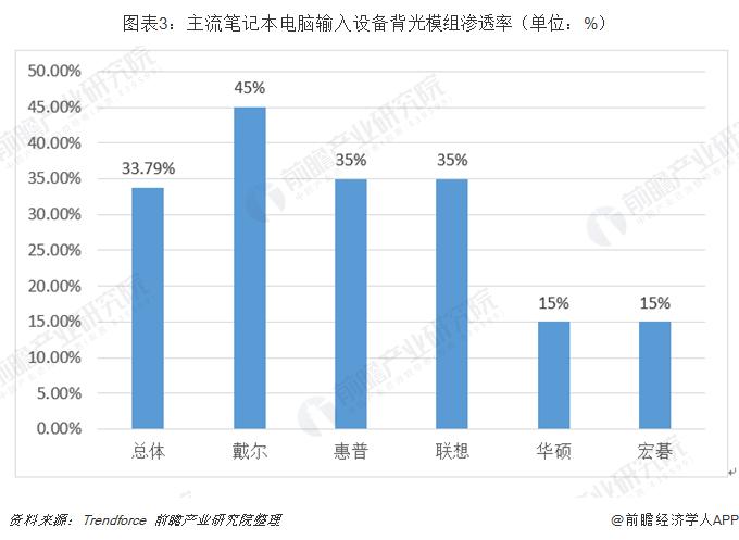 图表3:主流笔记本电脑输入设备背光模组渗透率(单位:%)
