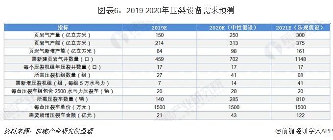 圖表6:2019-2020年壓裂設備需求預測