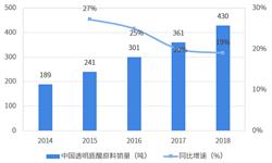 2018年透明質酸行業市場格局與發展前景分析 醫美是拉動醫藥級透明質酸市場的主要驅動力【組圖】