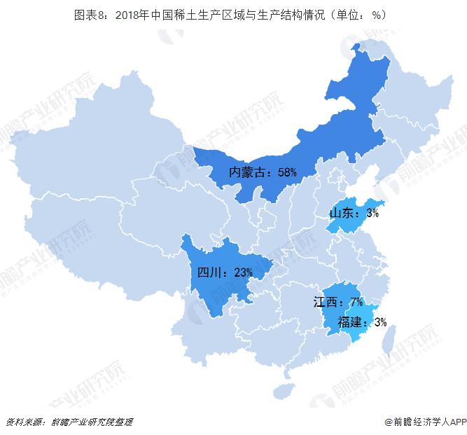 图表8:2018年中国稀土生产区域与生产结构情况(单位:%)